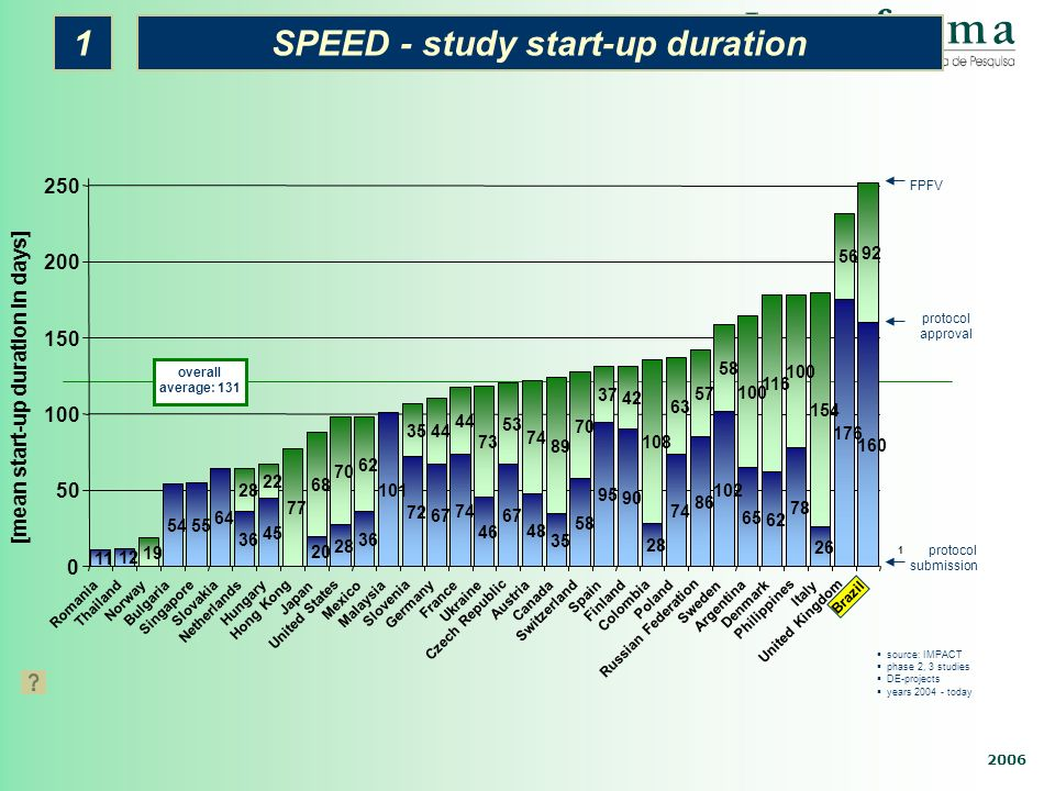 SPEED - study start-up duration [mean start-up duration in days]